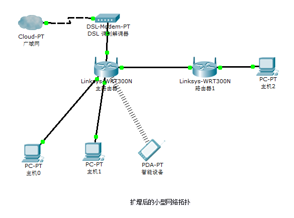 enlarge-network-topology